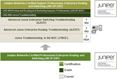 Enterprise Routing and Switching Support Learning Path-1