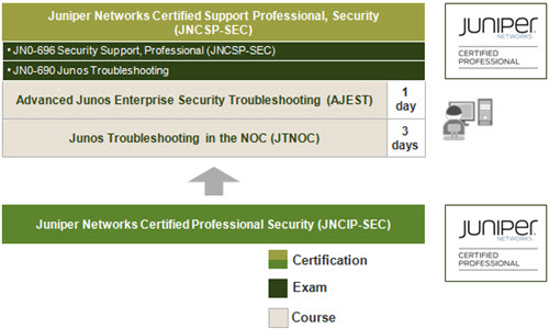 Junos Security Support Learning Path